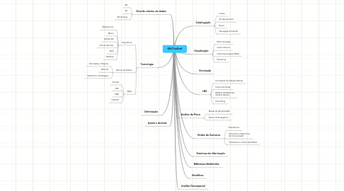 Mind Map: GIS/TecGraf
