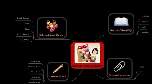 Mind Map: Eğitimde Materyal Tasarımı