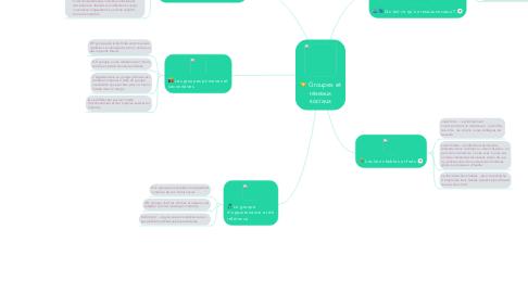 Mind Map: Groupes et réseaux sociaux