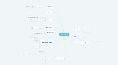 Mind Map: Demand Supply