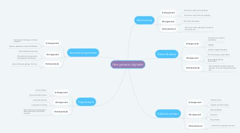 Mind Map: Nire gaitasun digitalak