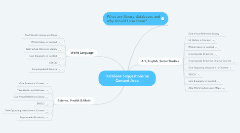 Mind Map: Database Suggestions by Content Area