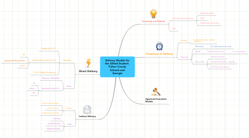 Mind Map: Delivery Models for the Gifted Student:  Fulton County Schools and Georgia