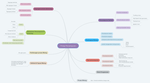 Mind Map: Prinsip Pencampuran