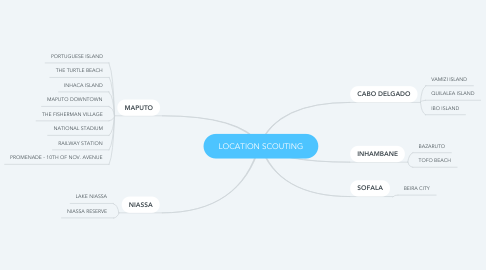 Mind Map: LOCATION SCOUTING