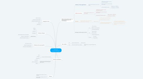 Mind Map: Testing for pregnancy/allergies