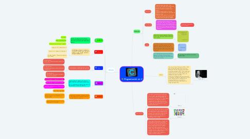 Mind Map: Programación en C