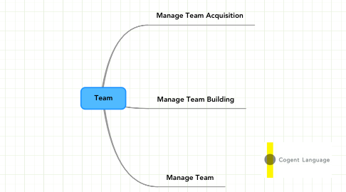 Mind Map: Team