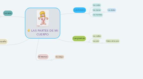 Mind Map: LAS PARTES DE MI CUERPO