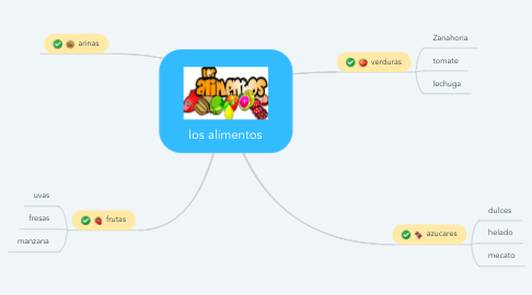 Mind Map: los alimentos