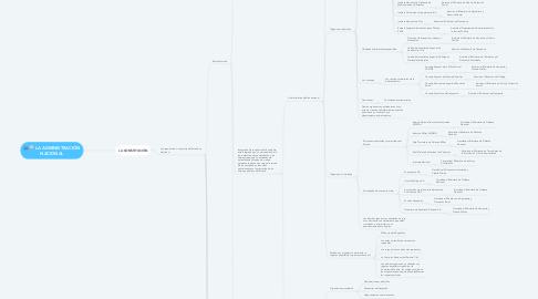 Mind Map: LA ADMINISTRACIÓN NACIONAL