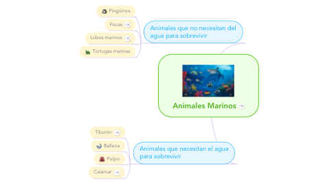 Mind Map: Animales Marinos