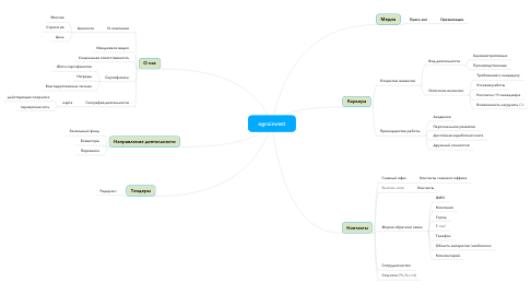 Mind Map: agroinvest