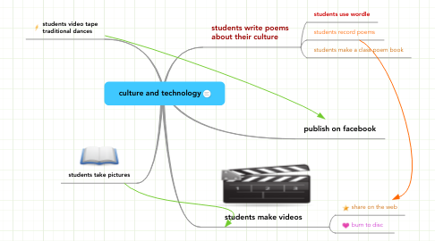Mind Map: culture and technology