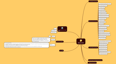 Mind Map: PM Process Groups (PMBOK 4th edition)