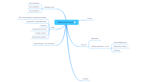 Mind Map: Mathematics Courses