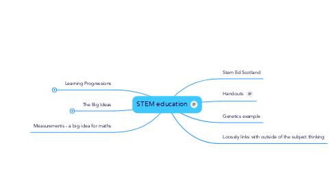 Mind Map: STEM education