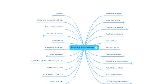 Mind Map: Scholar & E-assessment