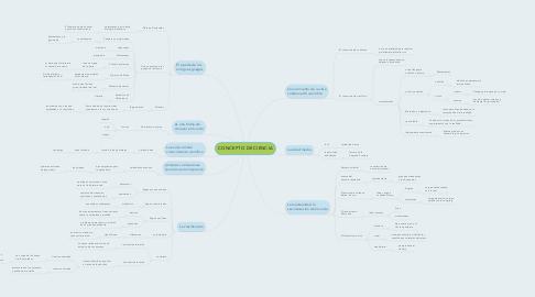 Mind Map: CONCEPTO DE CIENCIA