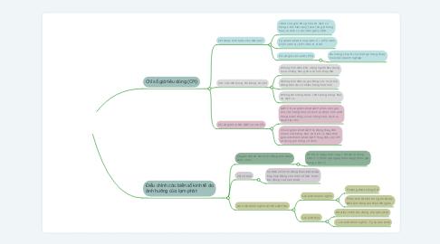 Mind Map: ĐO LƯỜNG CHI PHÍ SINH HOẠT