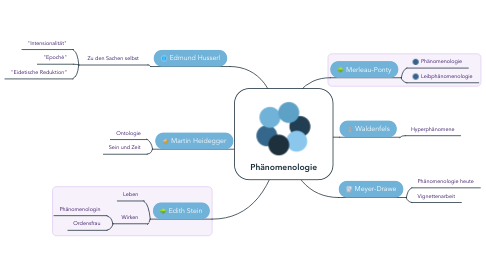 Mind Map: Phänomenologie