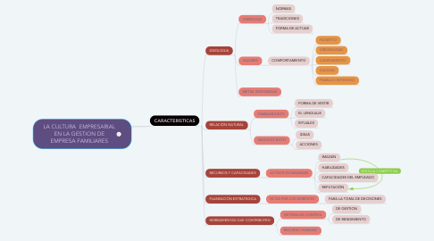 Mind Map: LA CULTURA  EMPRESARIAL EN LA GESTION DE EMPRESA FAMILIARES