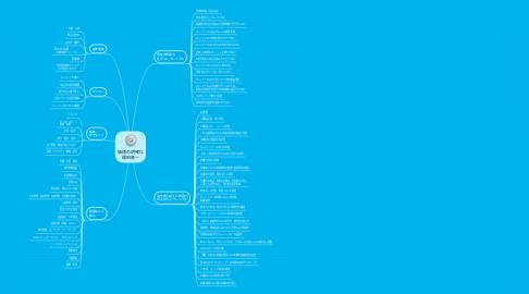 Mind Map: 価値の明確化 櫻田晋一