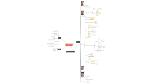 Mind Map: מתכונת ביולוגיה