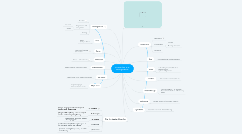 Mind Map: Leadership and management