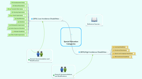 Mind Map: Special Education Categories