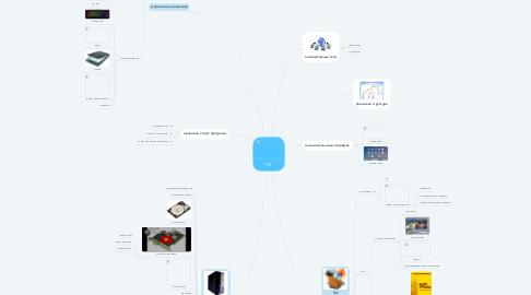 Mind Map: ПК
