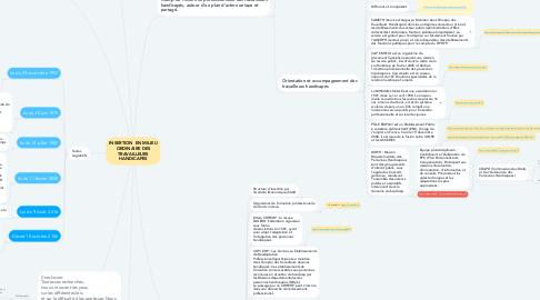 Mind Map: INSERTION  EN MILIEU ORDINAIRE DES TRAVAILLEURS HANDICAPES