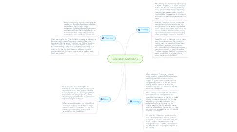 Mind Map: Evaluation Question 7