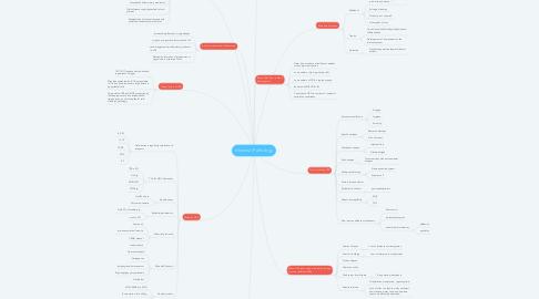 Mind Map: Intestinal Pathology