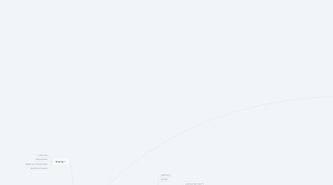 Mind Map: Zadania w Stowarzyszeniu