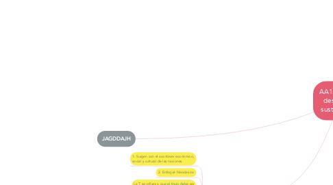 Mind Map: Rubricas de evaluación Vs T.I.G.R.E.