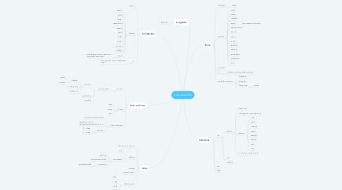 Mind Map: Core Java APIs