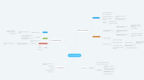 Mind Map: Immunopharmacology