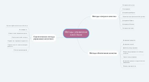 Mind Map: Методы управления качеством