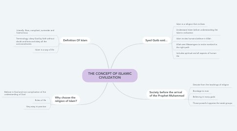 Mind Map: THE CONCEPT OF ISLAMIC CIVILIZATION
