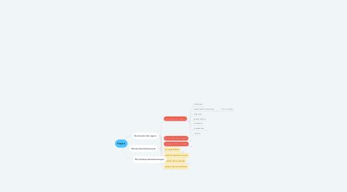 Mind Map: Наука