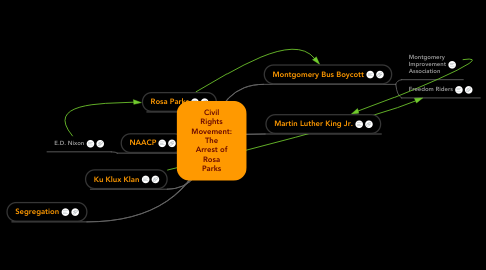 Mind Map: Civil Rights Movement: The Arrest of Rosa Parks