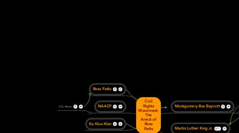 Mind Map: CivilRightsMovement:TheArrest ofRosaParks