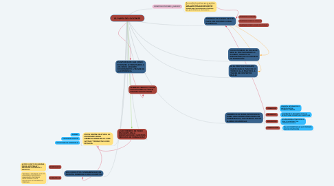 Mind Map: EL PAPEL DEL DOCENTE