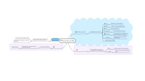 Mind Map: Elementos de UML
