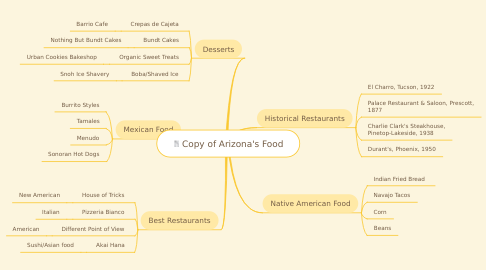 Mind Map: Copy of Arizona's Food