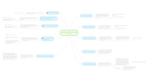 Mind Map: clasificación de reacciones químicas