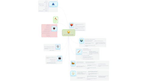 Mind Map: How do we communicate?