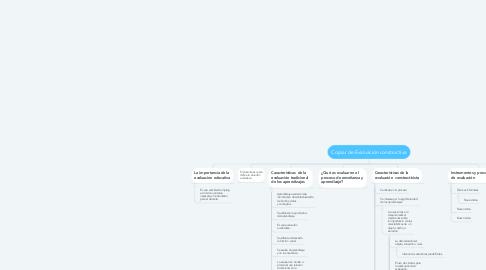 Mind Map: Copiar de Evaluación constructiva