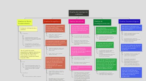 Mind Map: Diseños de investigación cualitativa